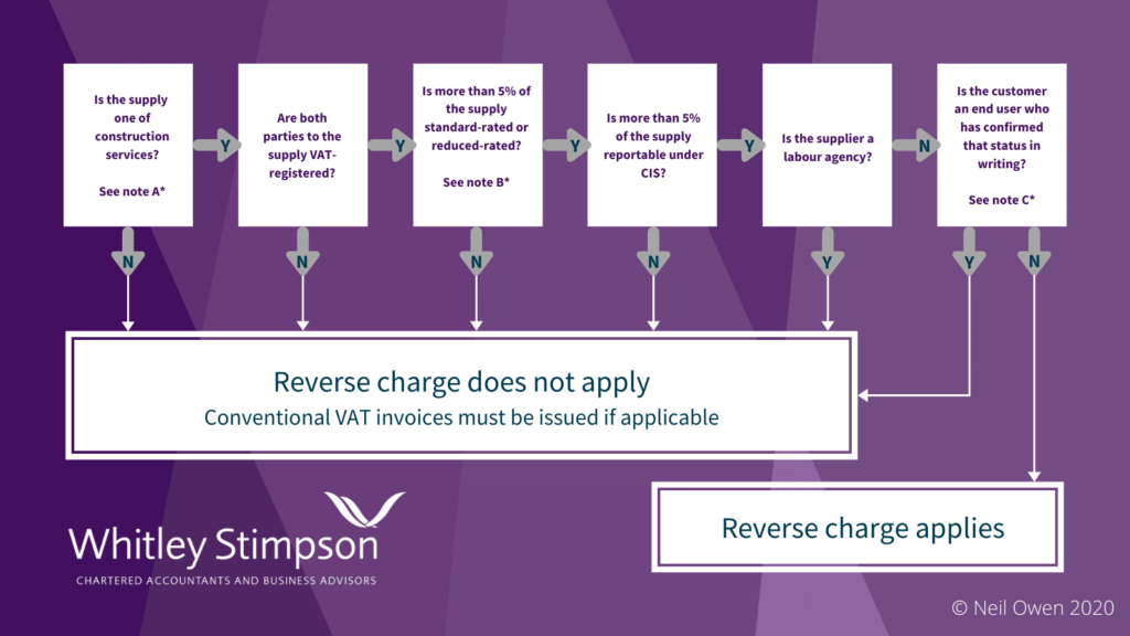 Reverse Charge Flowchart